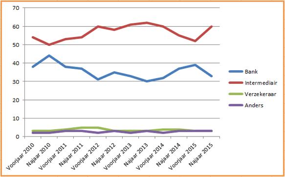grafiek bank en intermediair